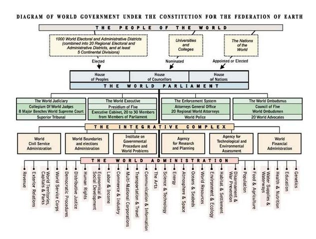 diagram of inside of a 747 how world government works - worldparliament-gov.org